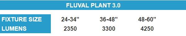 Fluval Plant 3.0 lumens