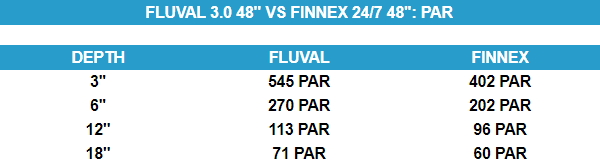 fluval-plant-3.0-vs-finnex-247-par-difference-comparison.jpg