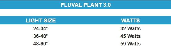 Fluval Plant 3.0 Watts Wattage