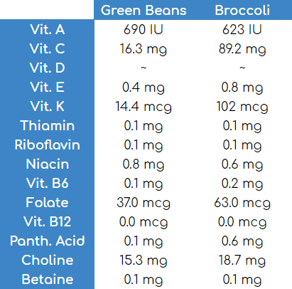 green bean vs broccoli vitamins minerals nutirional value