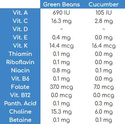 green bean vs cucumber nutritional information