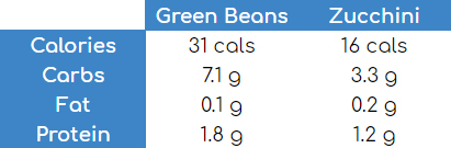 green bean vs zucchini courgette nutritional information